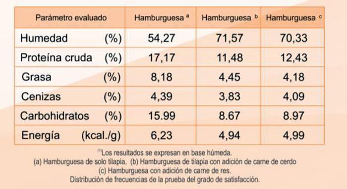 Resultados de los contenidos nutricionales for Tabla de alimentacion para tilapia roja